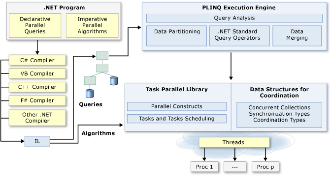 .NET Parallel Programming Architecture