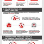 [infographic] Five Best Practices for Platform as a Service success