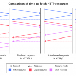 Introduction to HTTP/2
