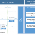 Introduction to IoT Hub